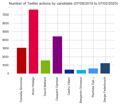 Number of tweet captions by candidates