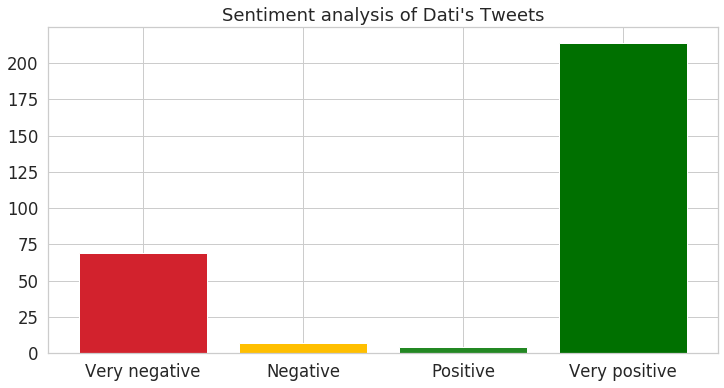 image - twitter analysis